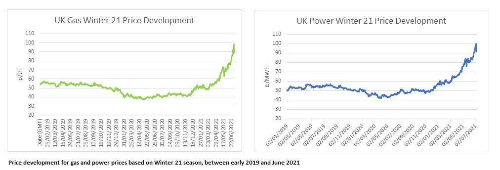 Market Movement graph